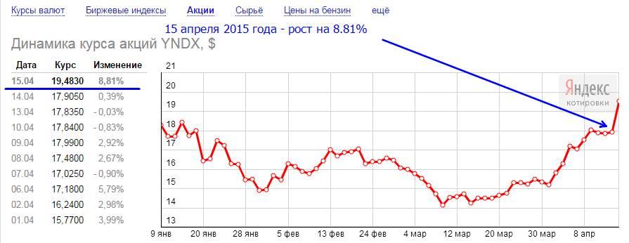 Яндекс в рамках IPO