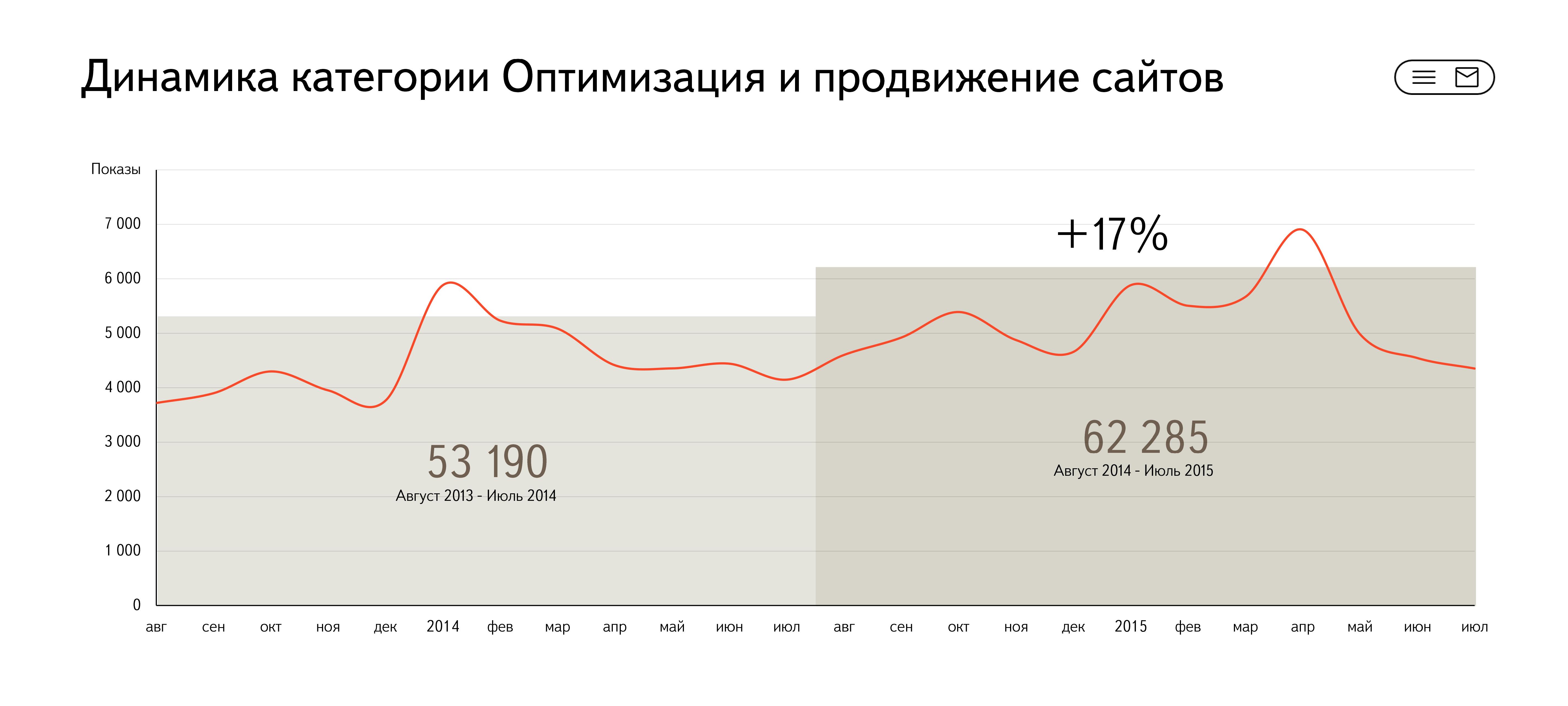 Интерес для gusarov-5